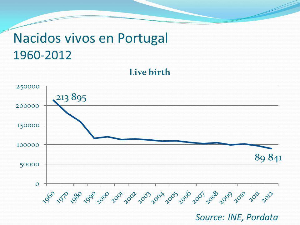 Nacidos vivos en Portugal 1960-2012