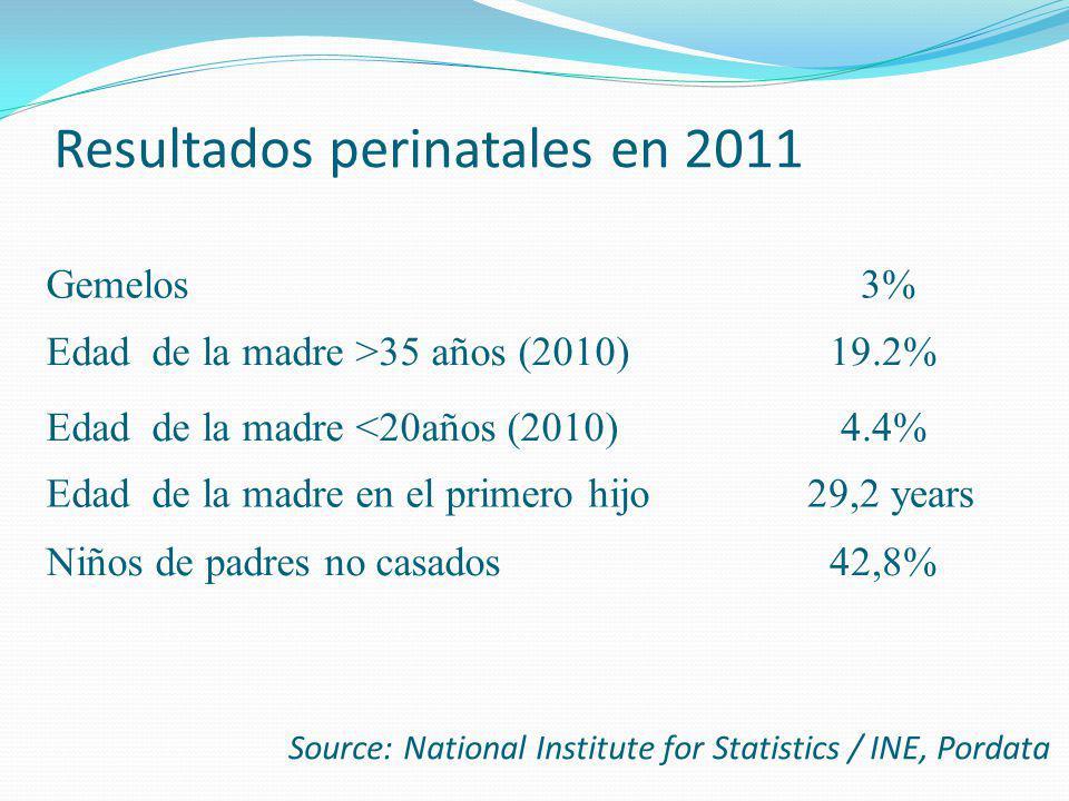Resultados perinatales en 2011