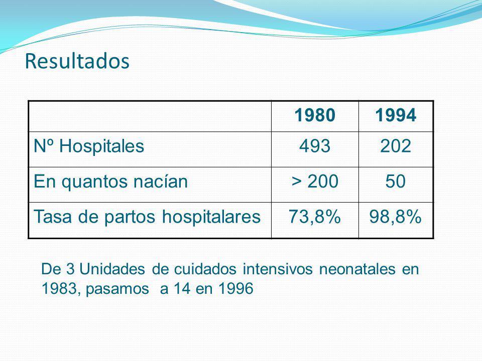 Resultados 1980 1994 Nº Hospitales 493 202 En quantos nacían > 200