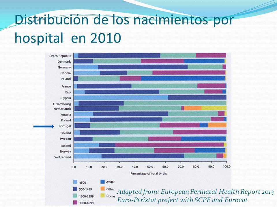 Distribución de los nacimientos por hospital en 2010