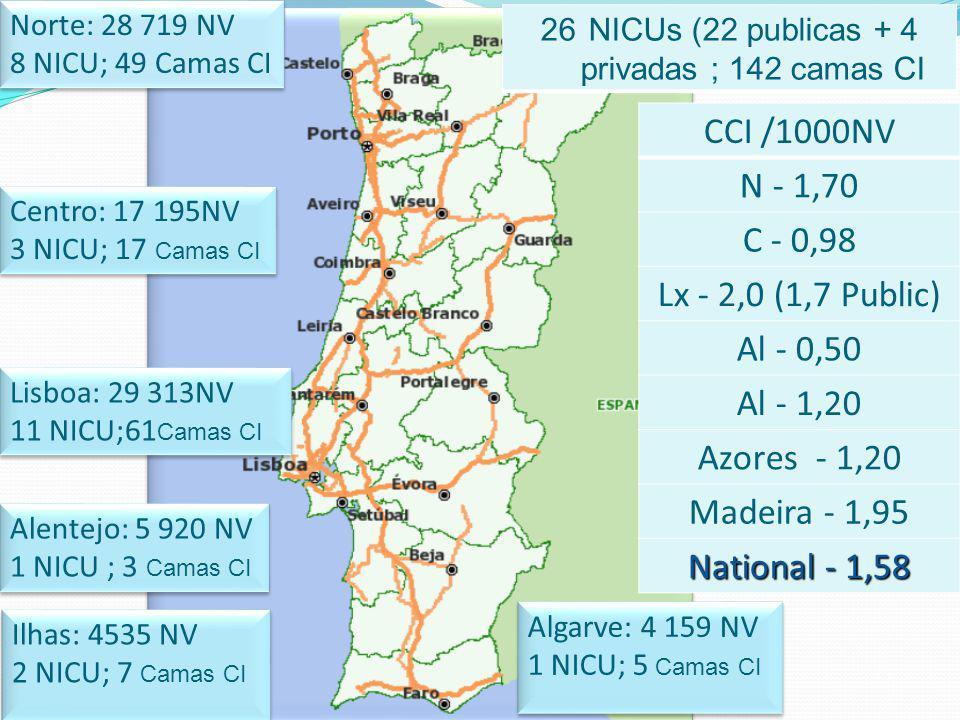 NICUs (22 publicas + 4 privadas ; 142 camas CI