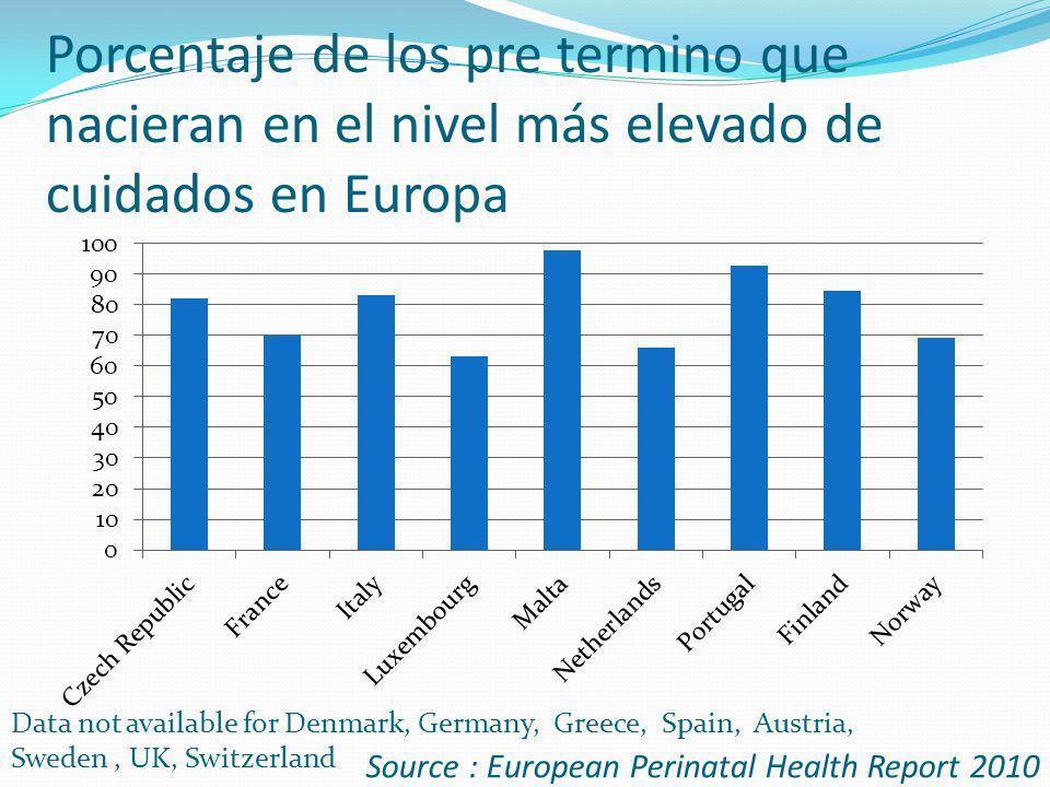 Porcentaje de los pre termino que nacieran en el nivel más elevado de cuidados en Europa