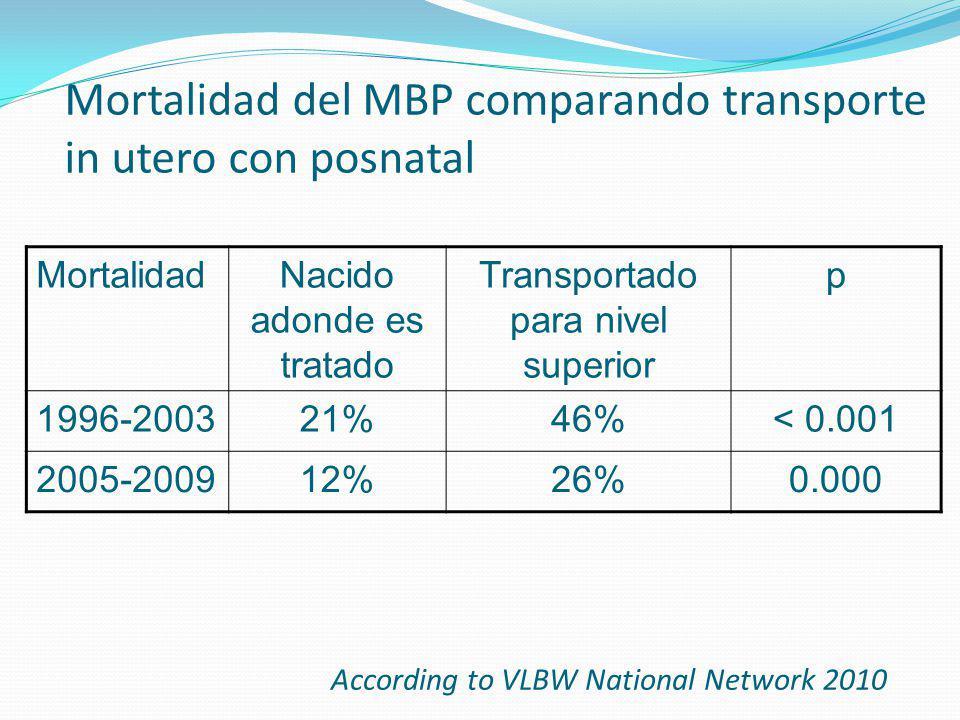 Mortalidad del MBP comparando transporte in utero con posnatal