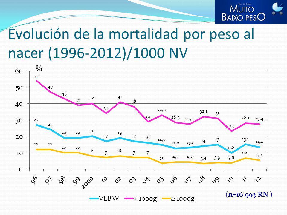 Evolución de la mortalidad por peso al nacer (1996-2012)/1000 NV