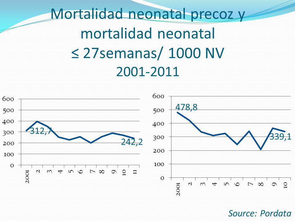 Mortalidad neonatal precoz y mortalidad neonatal ≤ 27semanas/ 1000 NV 2001-2011