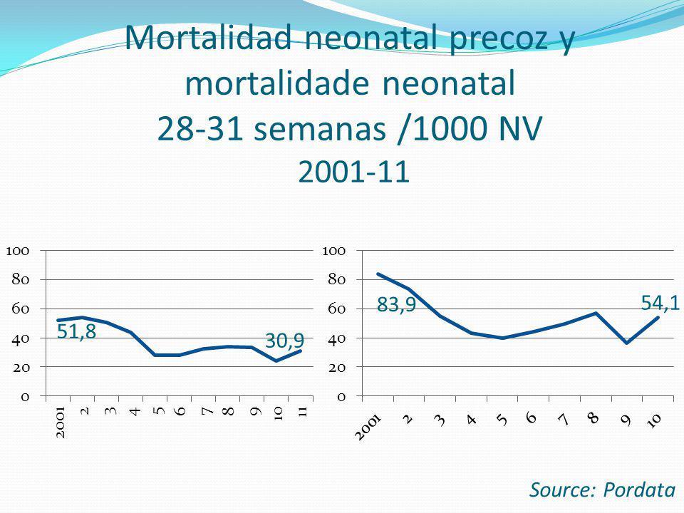 Mortalidad neonatal precoz y mortalidade neonatal 28-31 semanas /1000 NV 2001-11