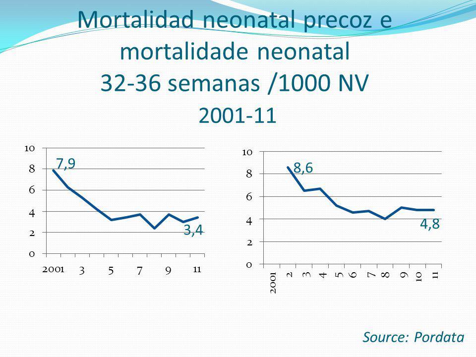 Mortalidad neonatal precoz e mortalidade neonatal 32-36 semanas /1000 NV 2001-11