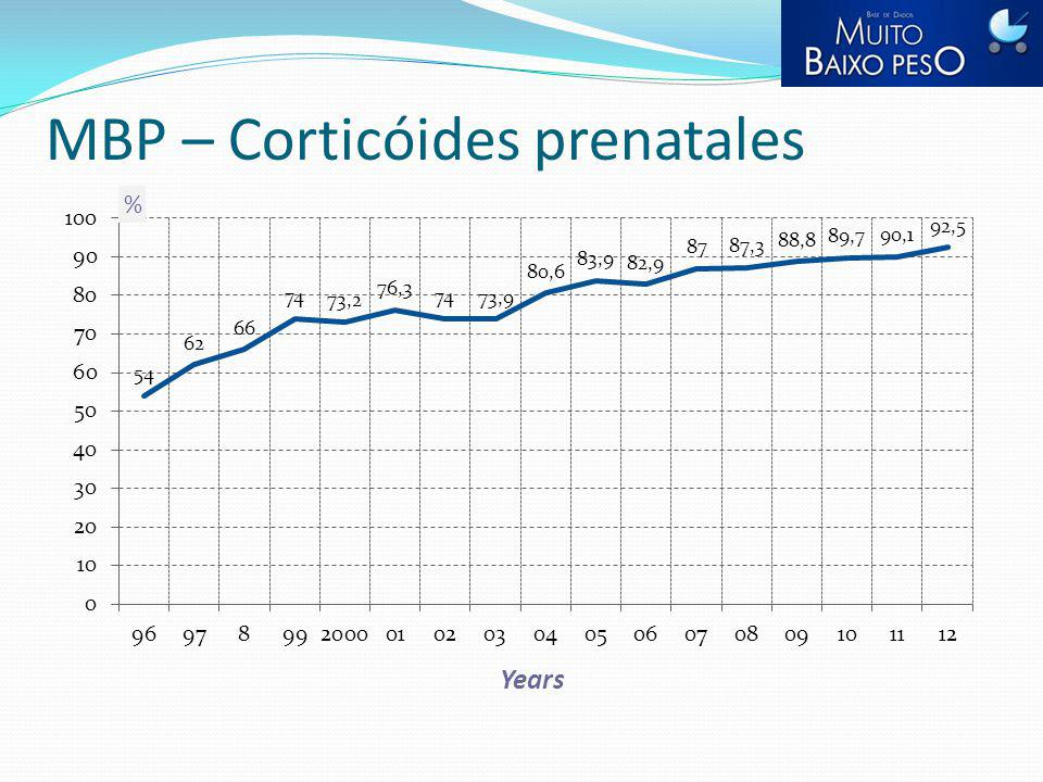 MBP – Corticóides prenatales