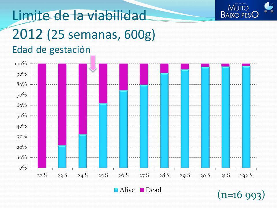Limite de la viabilidad 2012 (25 semanas, 600g) Edad de gestación