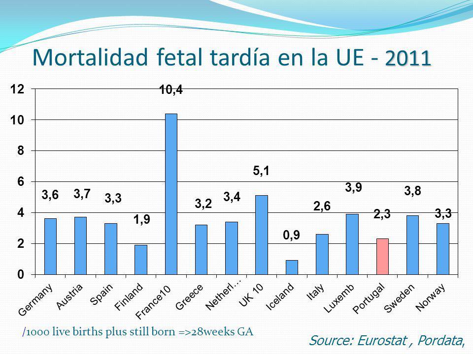 Mortalidad fetal tardía en la UE - 2011
