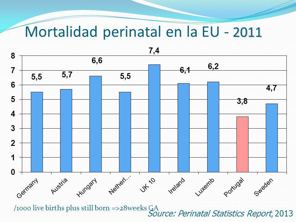 Mortalidad perinatal en la EU - 2011