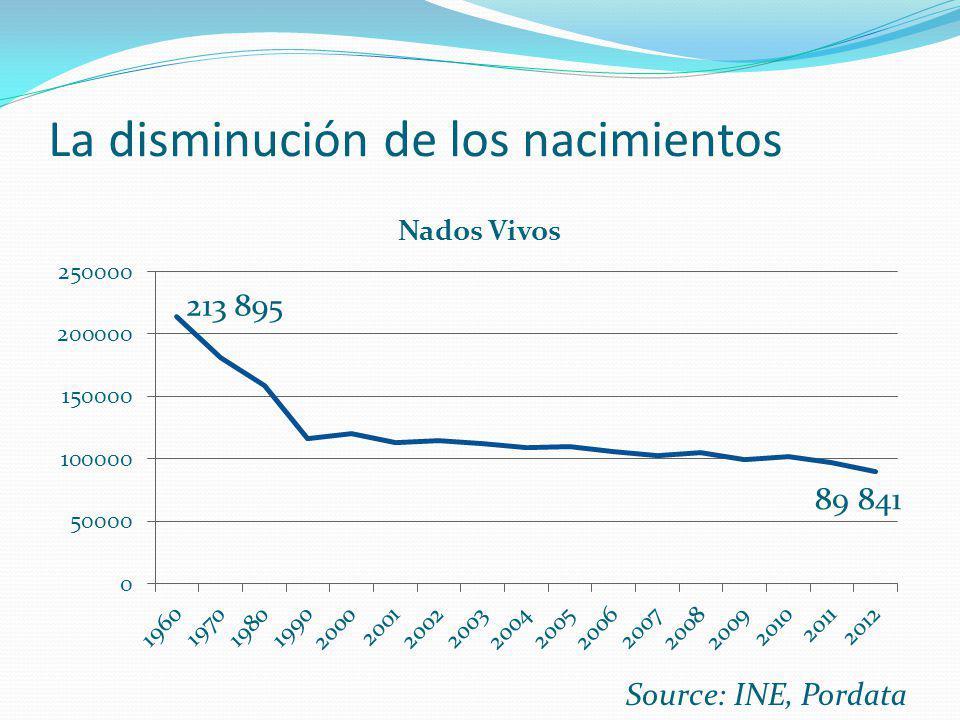 La disminución de los nacimientos