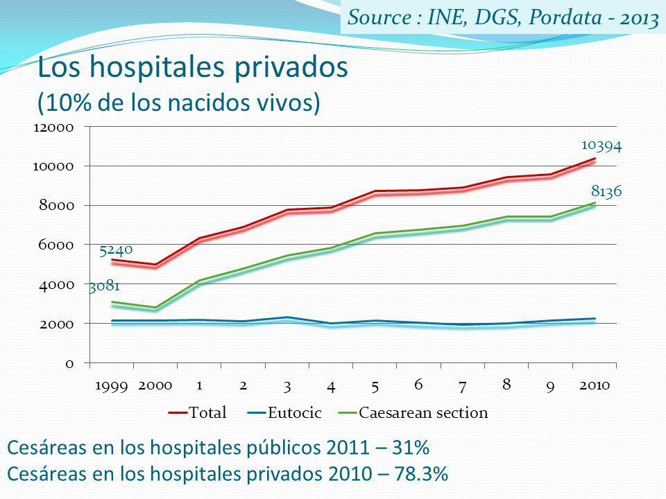 Los hospitales privados (10% de los nacidos vivos)