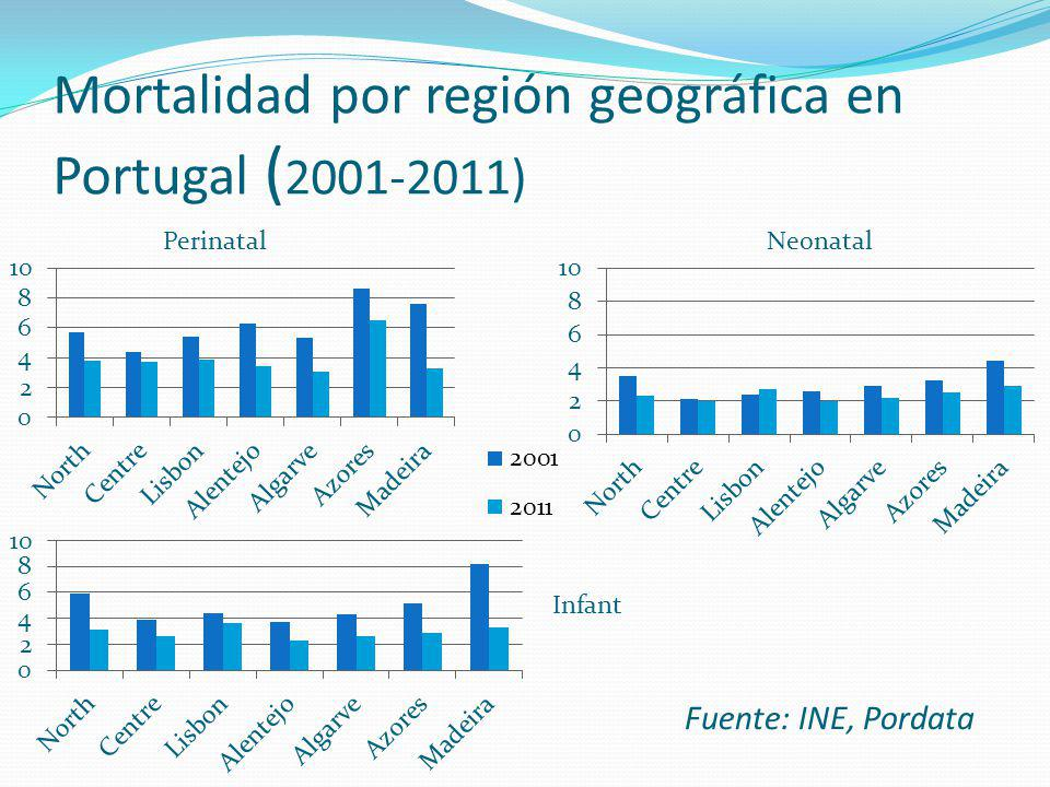 Mortalidad por región geográfica en Portugal (2001-2011)