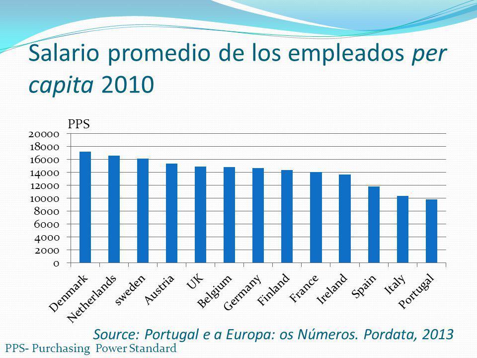 Salario promedio de los empleados per capita 2010