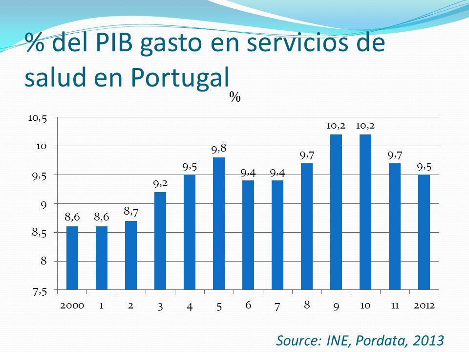 % del PIB gasto en servicios de salud en Portugal