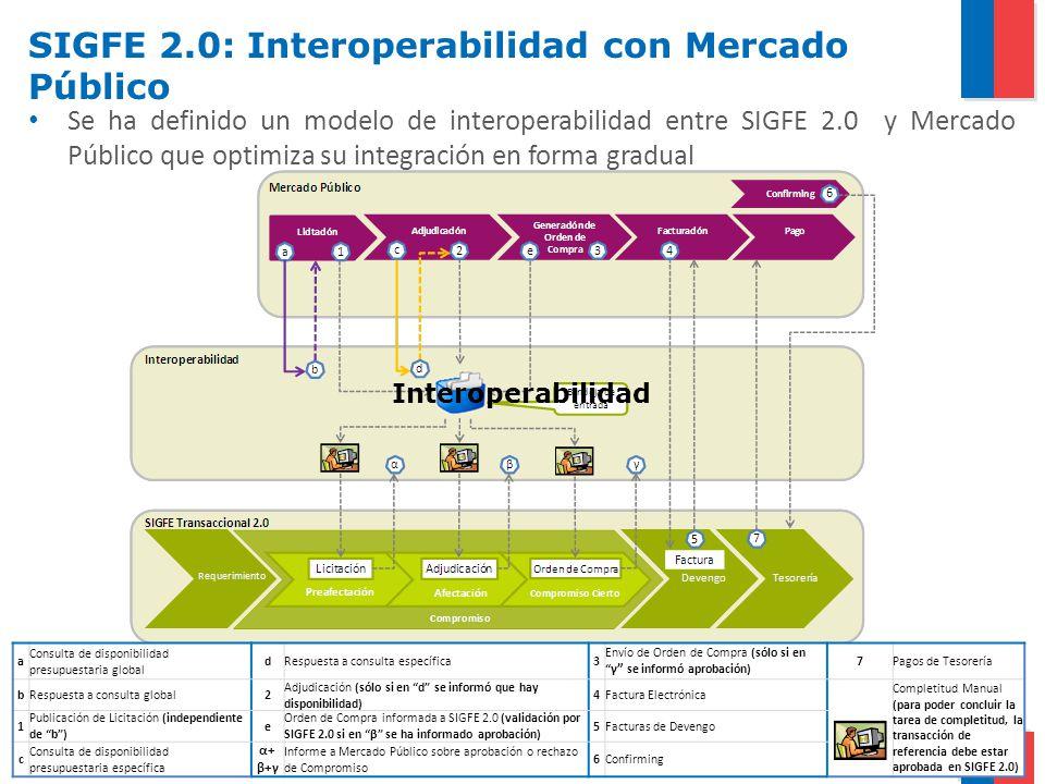 SIGFE 2.0: Interoperabilidad con Mercado Público