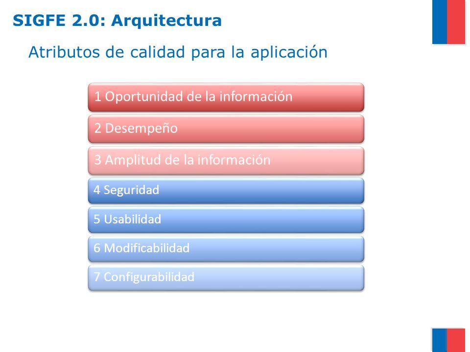 Atributos de calidad para la aplicación