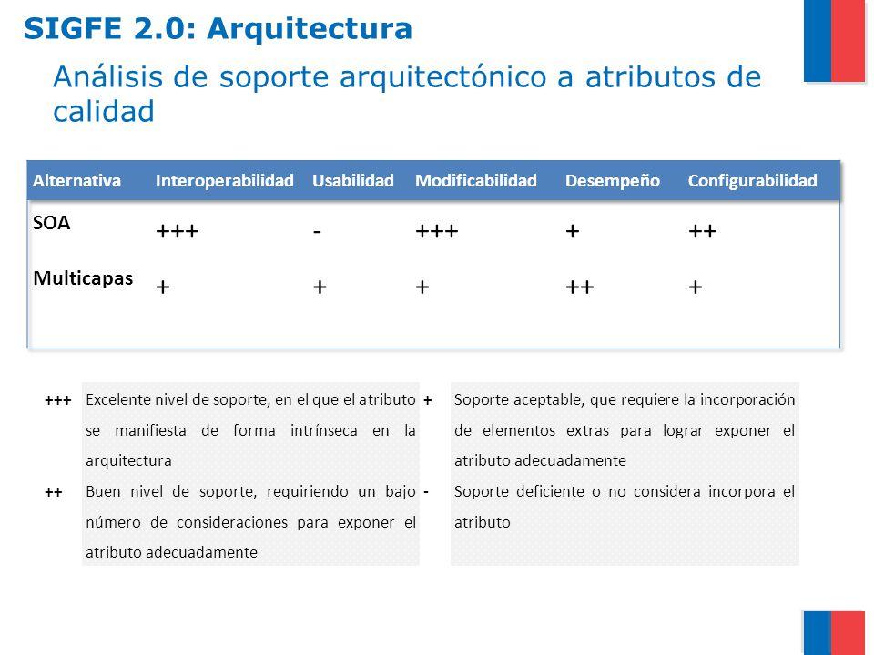 Análisis de soporte arquitectónico a atributos de calidad