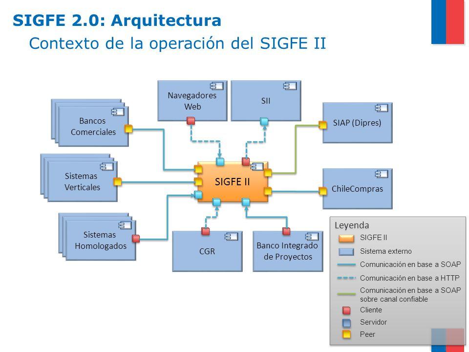 Contexto de la operación del SIGFE II
