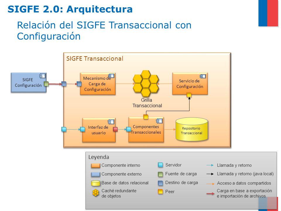 Relación del SIGFE Transaccional con Configuración