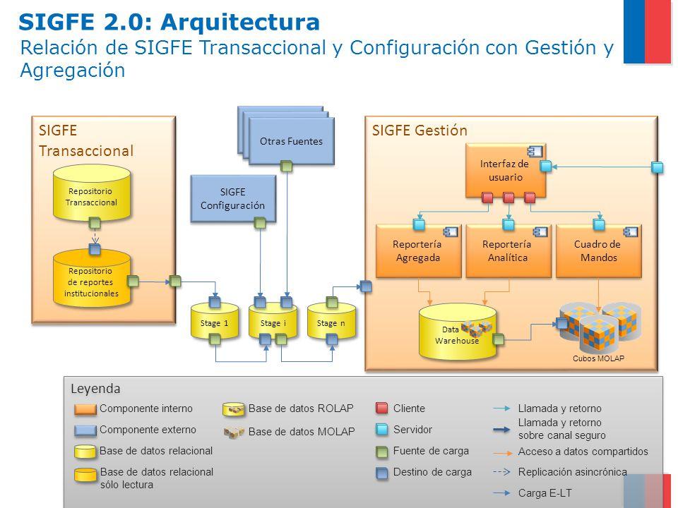 SIGFE 2.0: Arquitectura Relación de SIGFE Transaccional y Configuración con Gestión y Agregación. SIGFE Transaccional.
