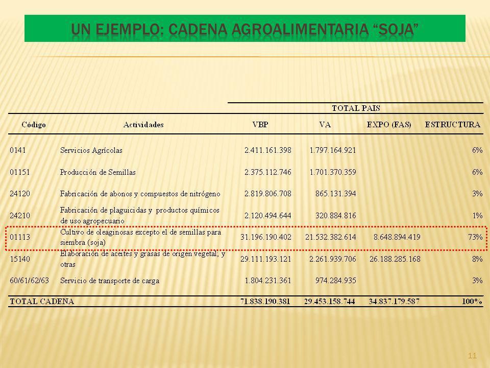 Un ejemplo: Cadena agroalimentaria SOJA