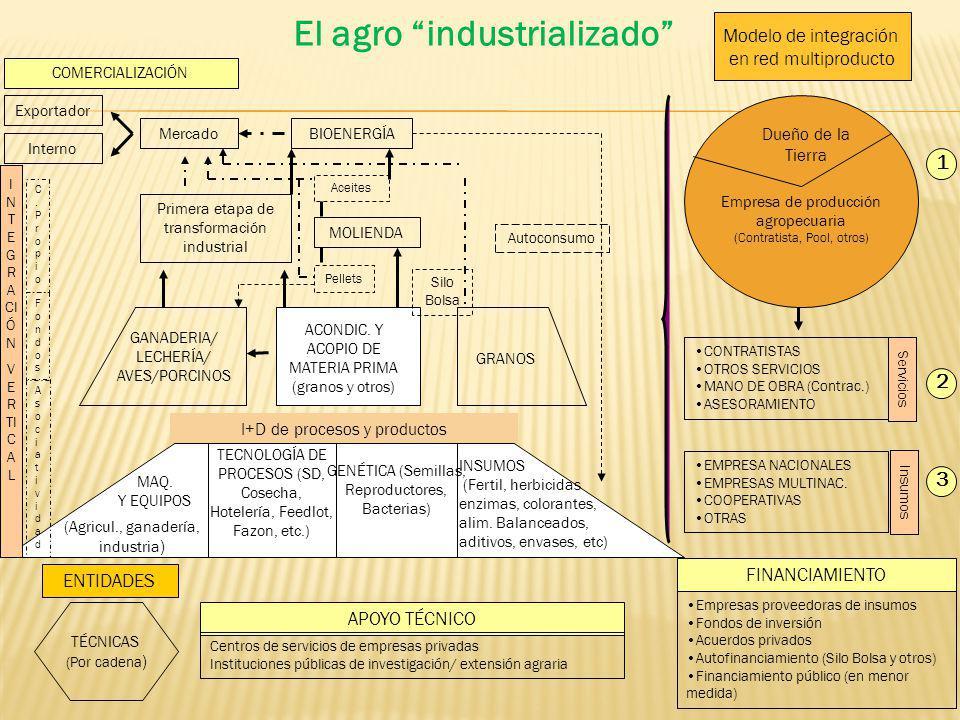 El agro industrializado