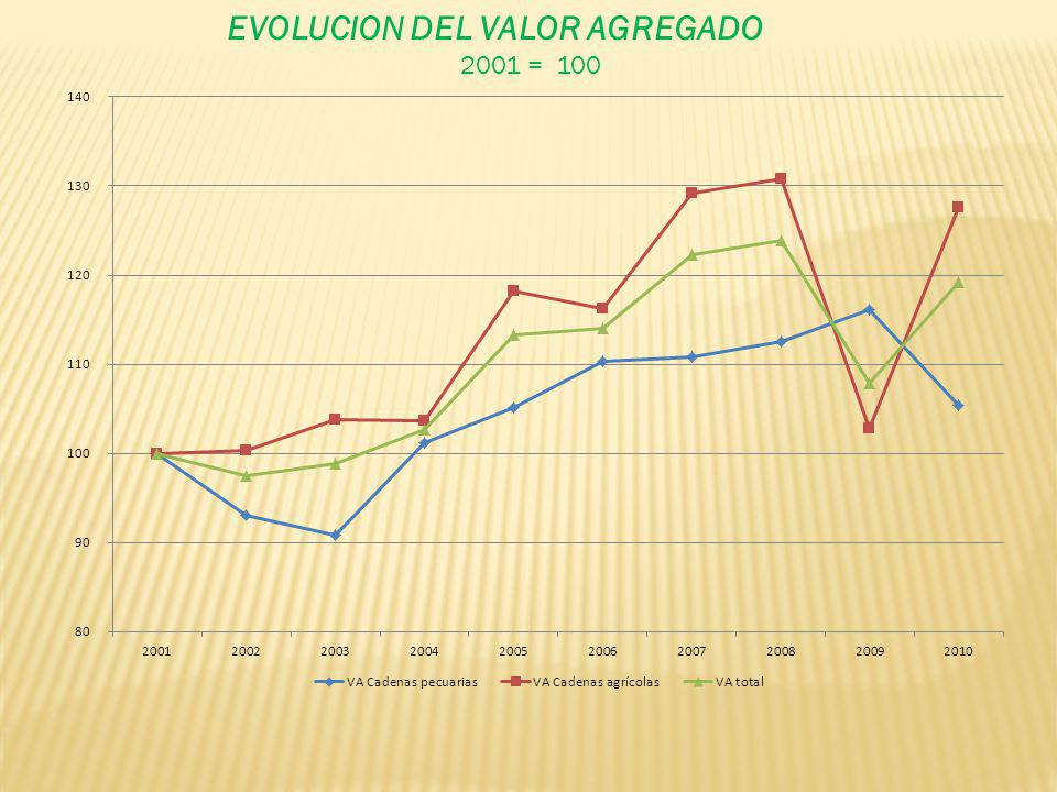 EVOLUCION DEL VALOR AGREGADO