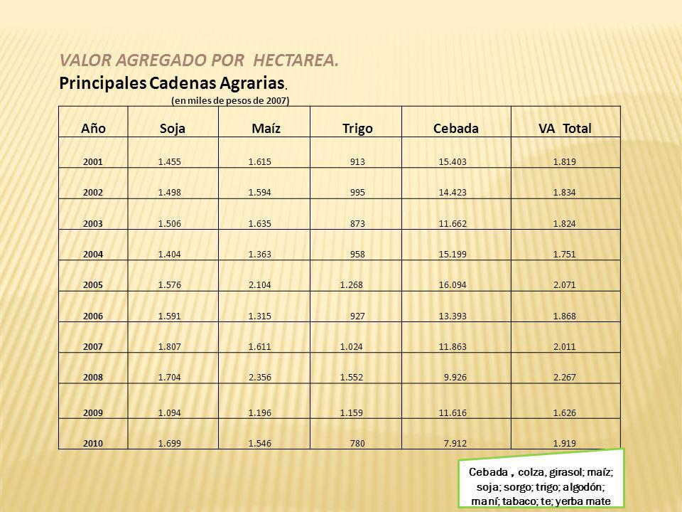 VALOR AGREGADO POR HECTAREA. Principales Cadenas Agrarias.