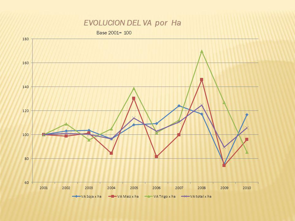 EVOLUCION DEL VA por Ha Base 2001= 100