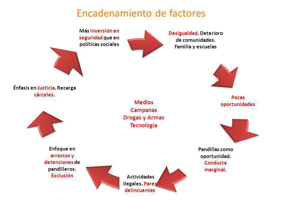 Encadenamiento de factores