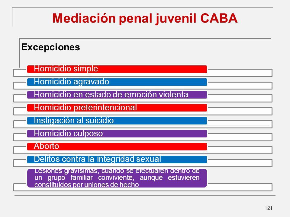 Mediación penal juvenil CABA