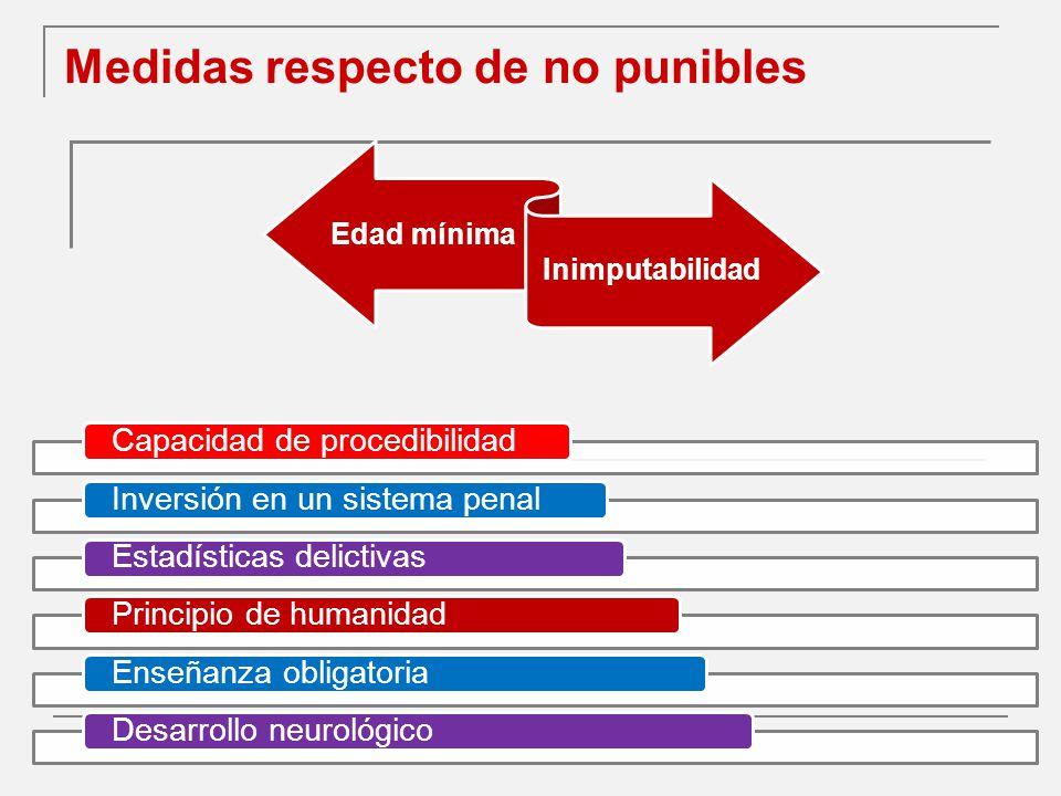 Medidas respecto de no punibles