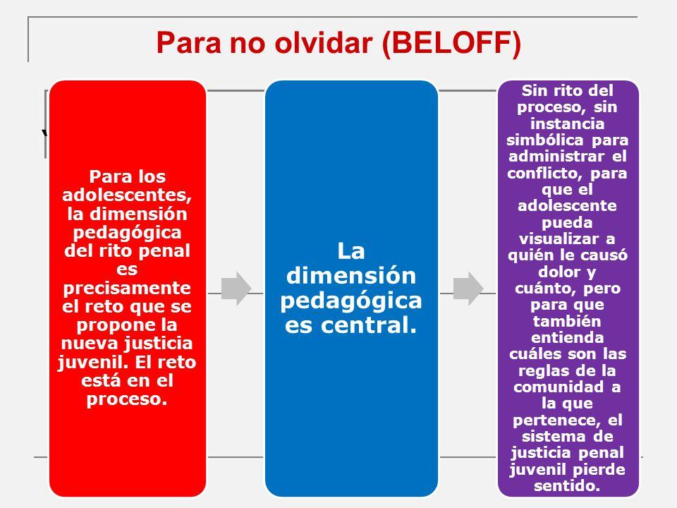 Para no olvidar (BELOFF)