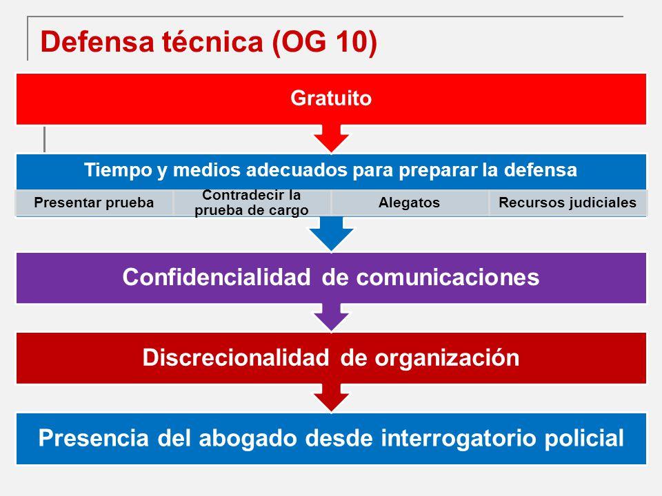 Defensa técnica (OG 10) Gratuito