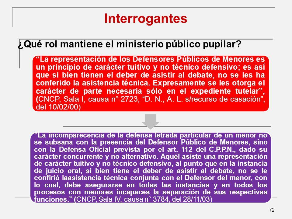 Interrogantes ¿Qué rol mantiene el ministerio público pupilar