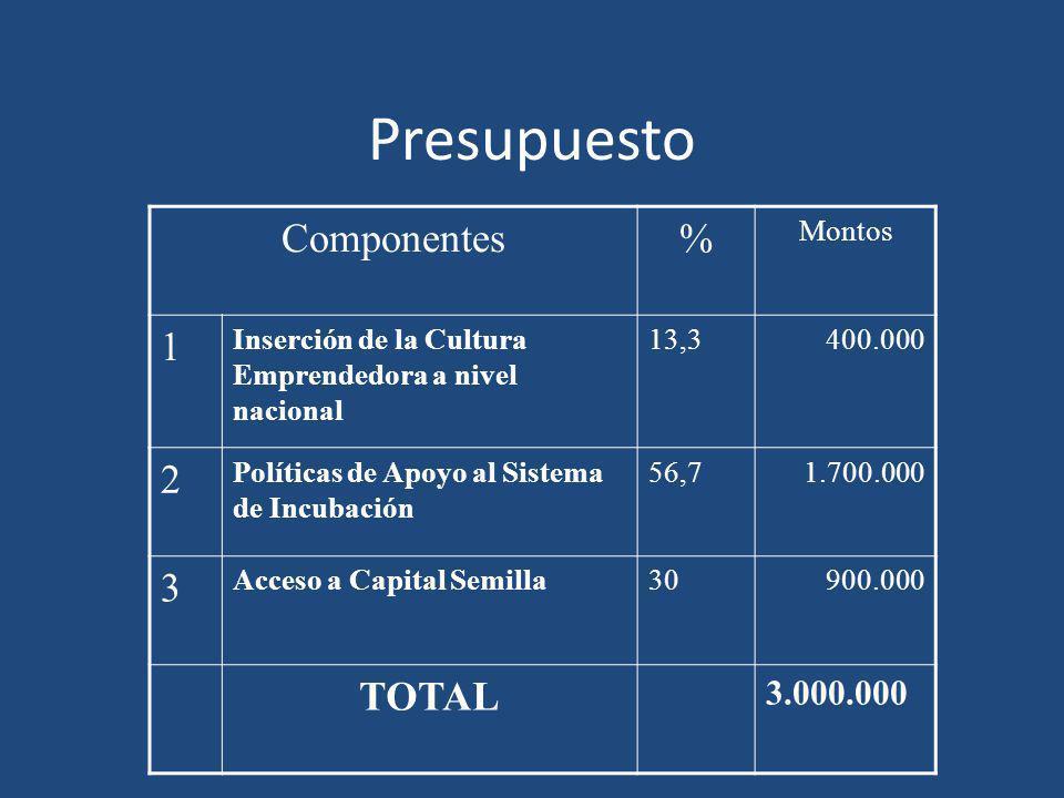 Presupuesto Componentes % 1 2 3 TOTAL 3.000.000 Montos