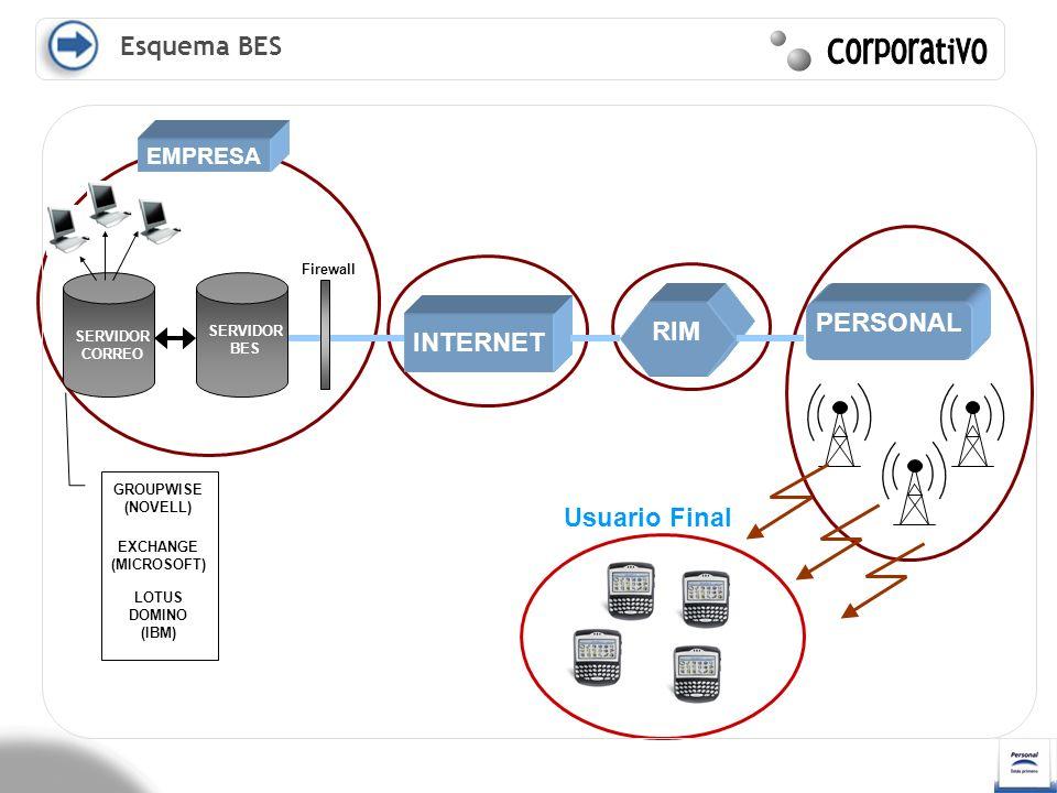 Corporativo Esquema BES PERSONAL INTERNET RIM INTERNET INTERNET