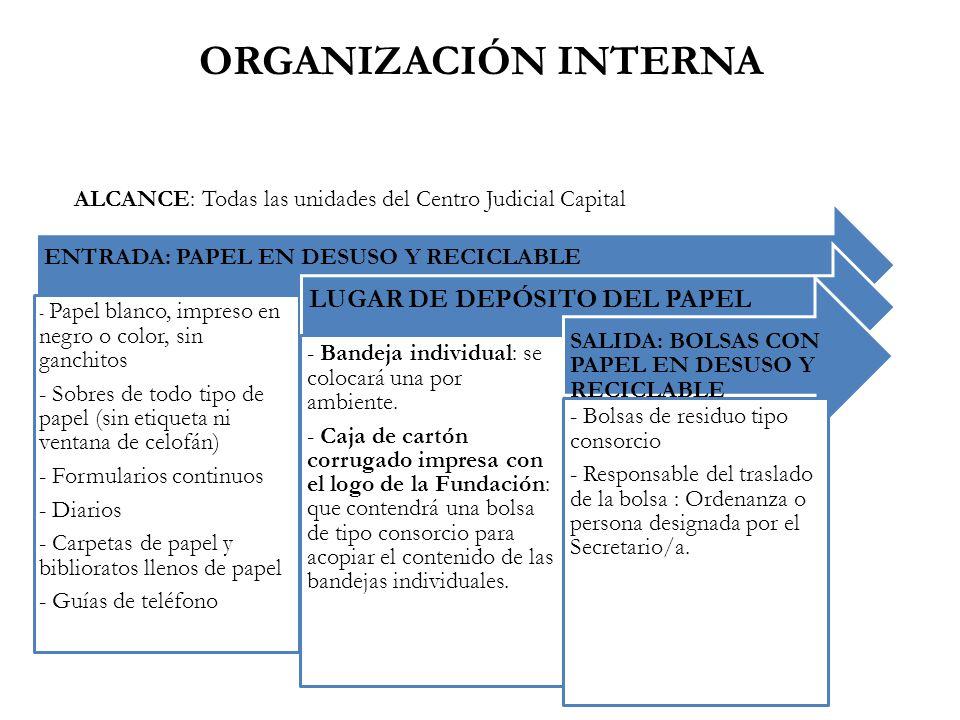 ORGANIZACIÓN INTERNA LUGAR DE DEPÓSITO DEL PAPEL