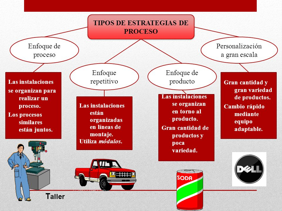 TIPOS DE ESTRATEGIAS DE PROCESO
