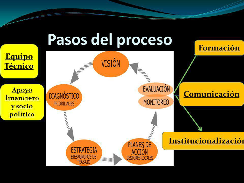 Apoyo financiero y socio Institucionalización