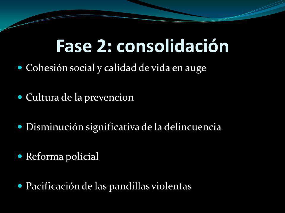 Fase 2: consolidación Cohesión social y calidad de vida en auge