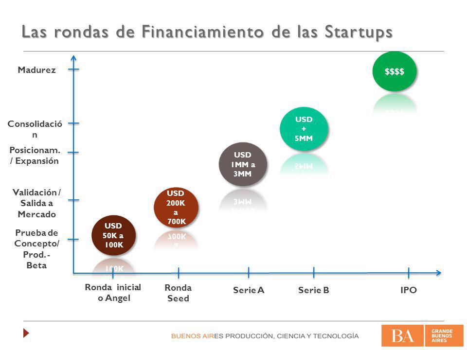 Las rondas de Financiamiento de las Startups