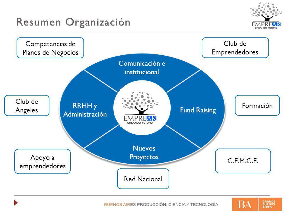 Resumen Organización Competencias de Planes de Negocios