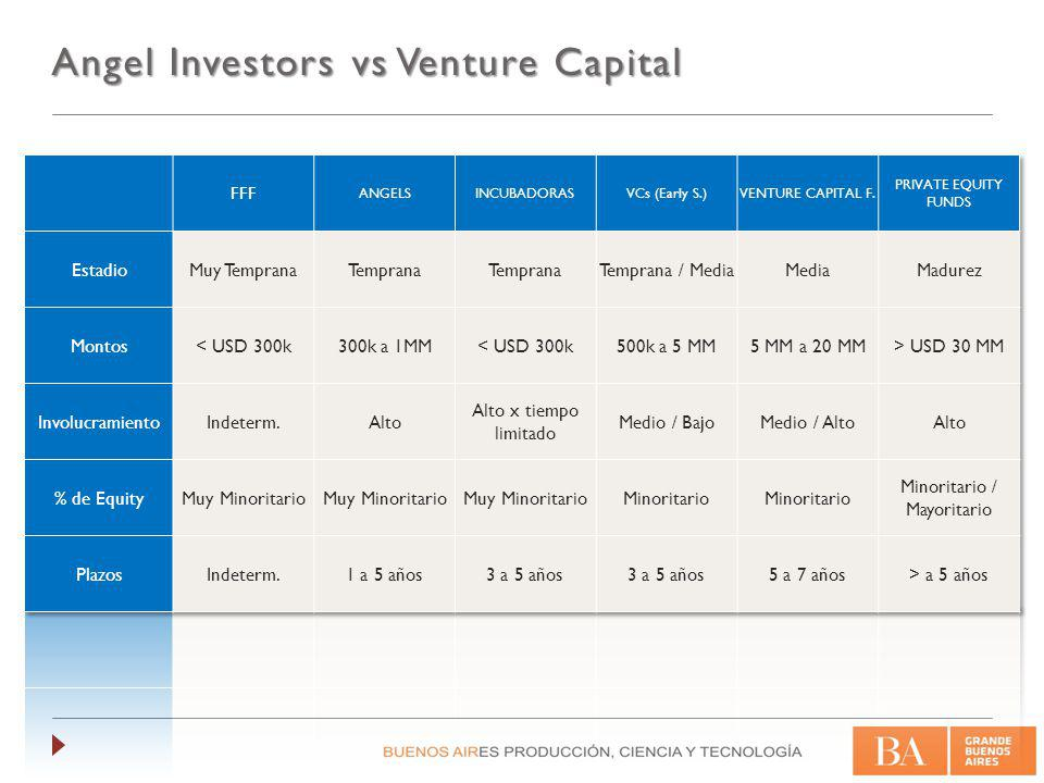 Angel Investors vs Venture Capital