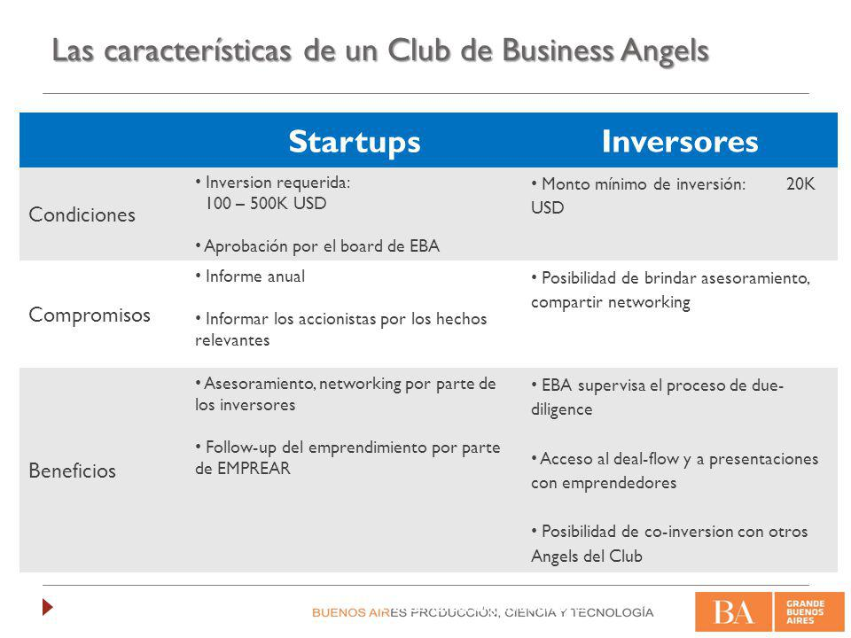 Las características de un Club de Business Angels
