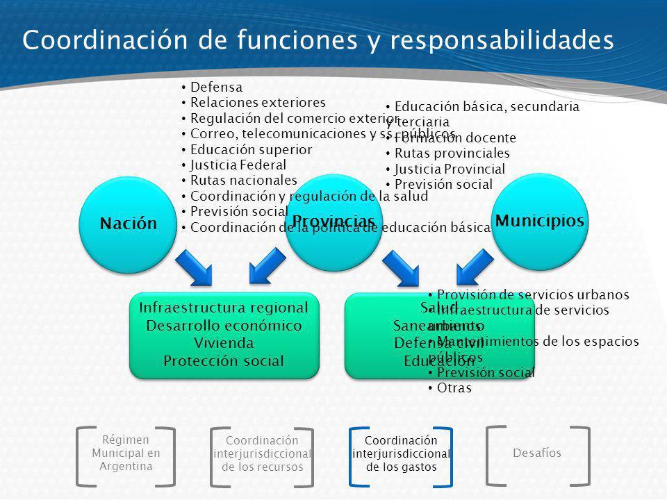Coordinación de funciones y responsabilidades