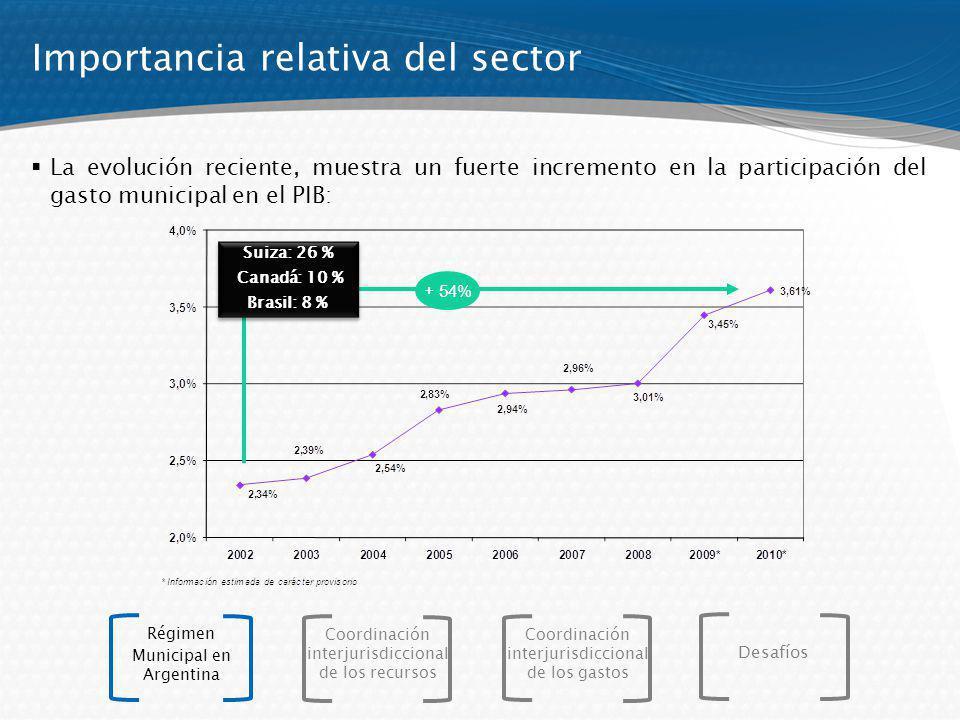 Importancia relativa del sector