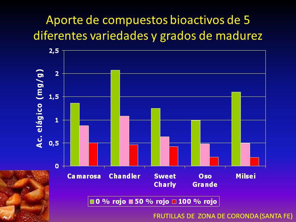 Aporte de compuestos bioactivos de 5 diferentes variedades y grados de madurez